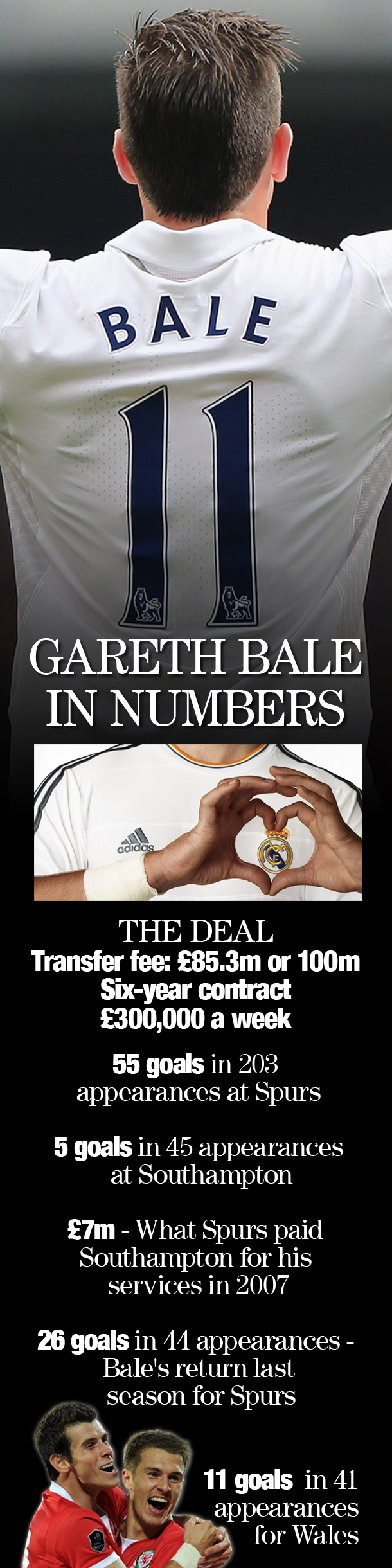 Gareth Bale in numbers